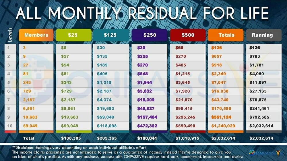 OnPassive Monthly Residual For Life