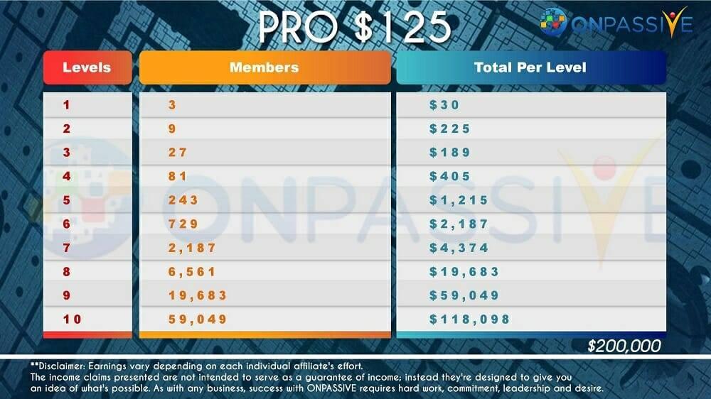 OnPassive Pro 125